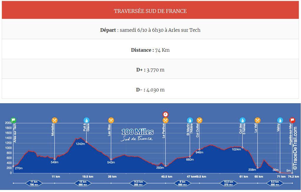 Tracés, distances et dénivelé de la Traversée Sud de France